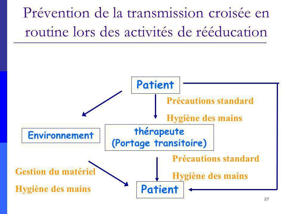 27 Prévention de la transmission croisée en routine lors des activités de rééducation Environnement Patient thérapeute (Portage transitoire) Précautio
