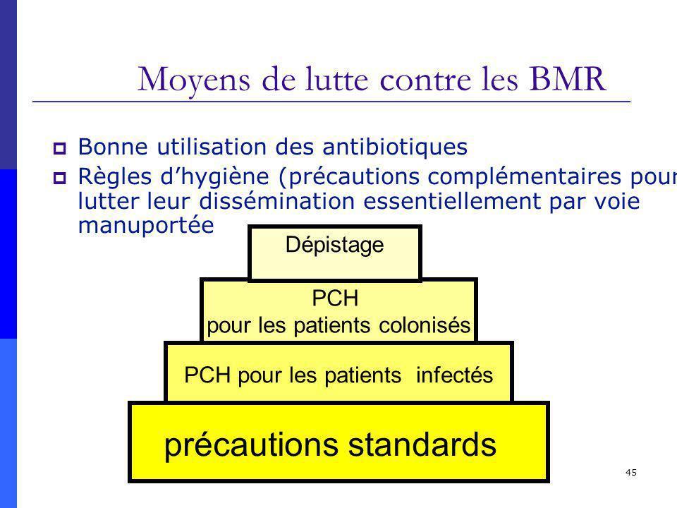 45 Bonne utilisation des antibiotiques Règles dhygiène (précautions complémentaires pour lutter leur dissémination essentiellement par voie manuportée Moyens de lutte contre les BMR PCH pour les patients colonisés PCH pour les patients infectés précautions standards Dépistage