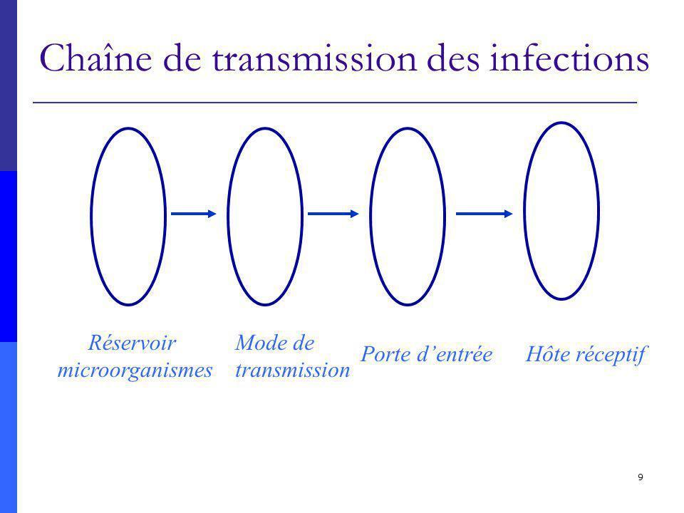 9 Chaîne de transmission des infections Réservoir microorganismes Mode de transmission Porte dentrée Hôte réceptif
