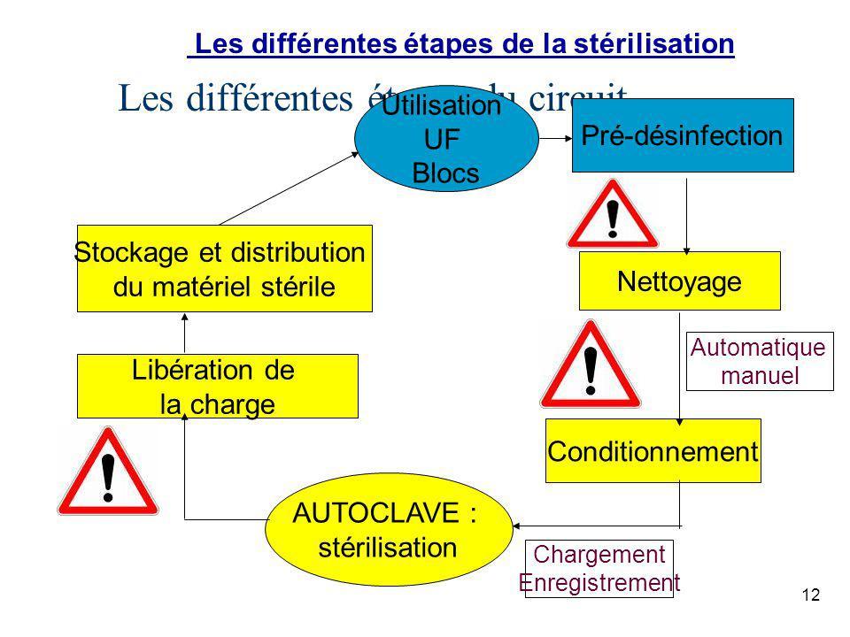 Les différentes étapes du circuit Utilisation UF Blocs Pré-désinfection Nettoyage Conditionnement AUTOCLAVE : stérilisation Libération de la charge St