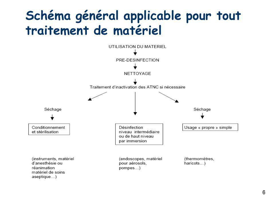 Schéma général applicable pour tout traitement de matériel 6