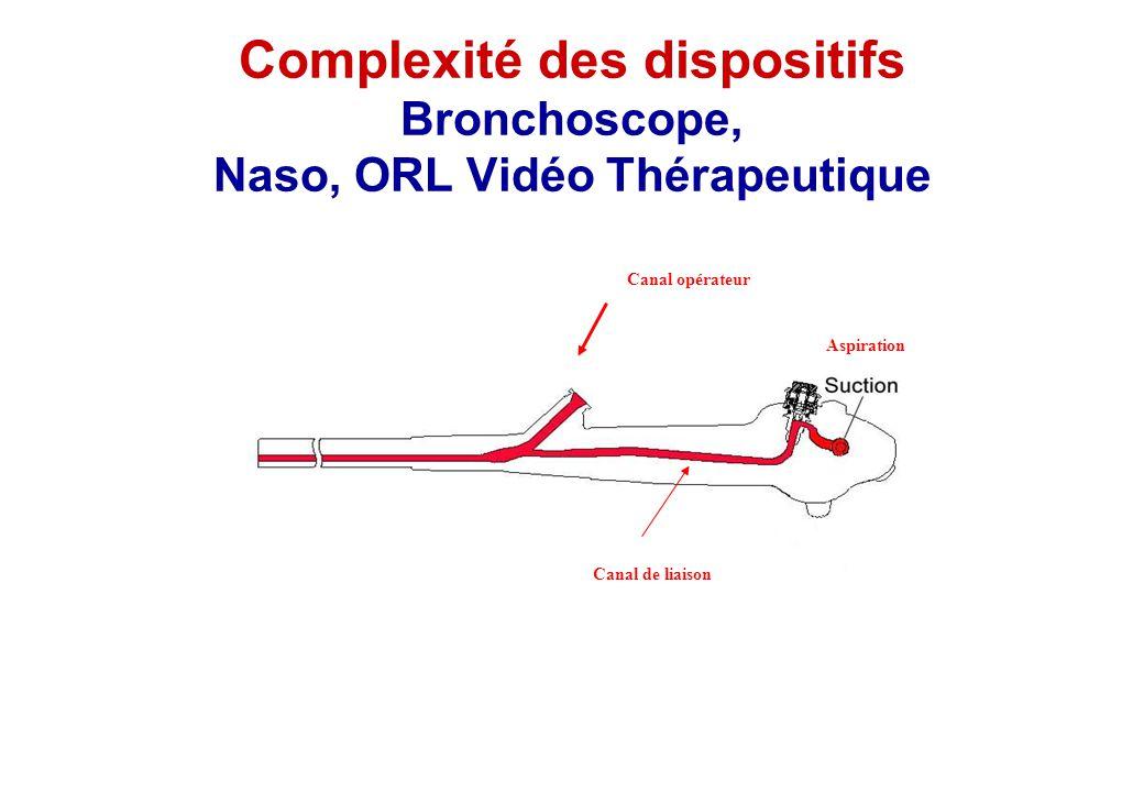 Complexité des dispositifs Bronchoscope, Naso, ORL Vidéo Thérapeutique Canal opérateur Aspiration Canal de liaison