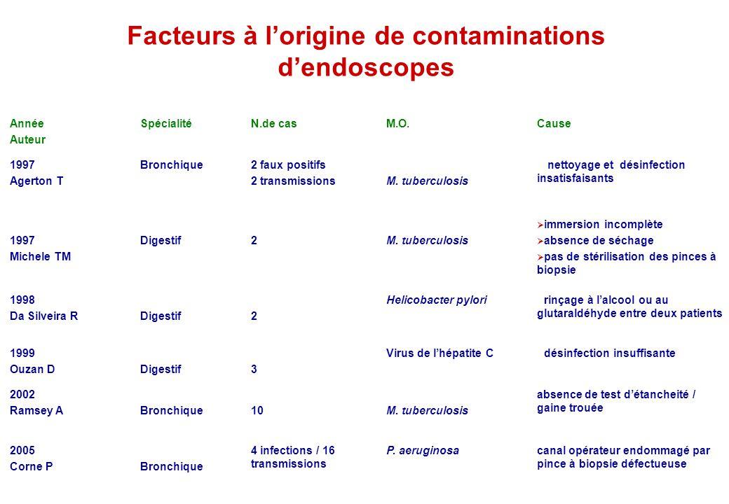 désinfection insuffisanteVirus de lhépatite C 3Digestif 1999 Ouzan D absence de test détancheité / gaine trouée M. tuberculosis10Bronchique 2002 Ramse