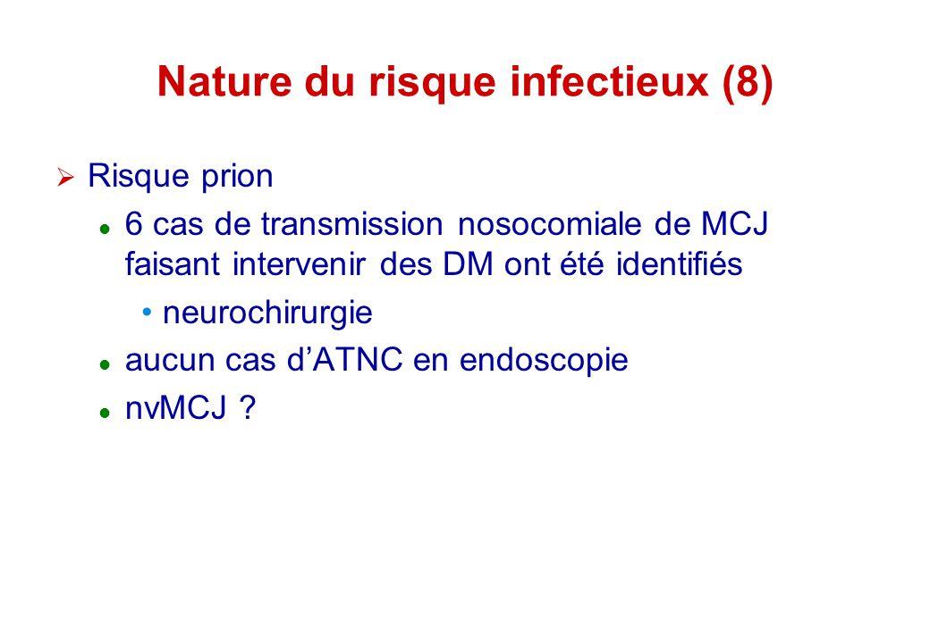 Nature du risque infectieux (8) Risque prion 6 cas de transmission nosocomiale de MCJ faisant intervenir des DM ont été identifiés neurochirurgie aucu