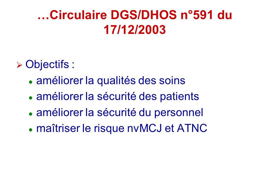 …Circulaire DGS/DHOS n°591 du 17/12/2003 Objectifs : améliorer la qualités des soins améliorer la sécurité des patients améliorer la sécurité du perso
