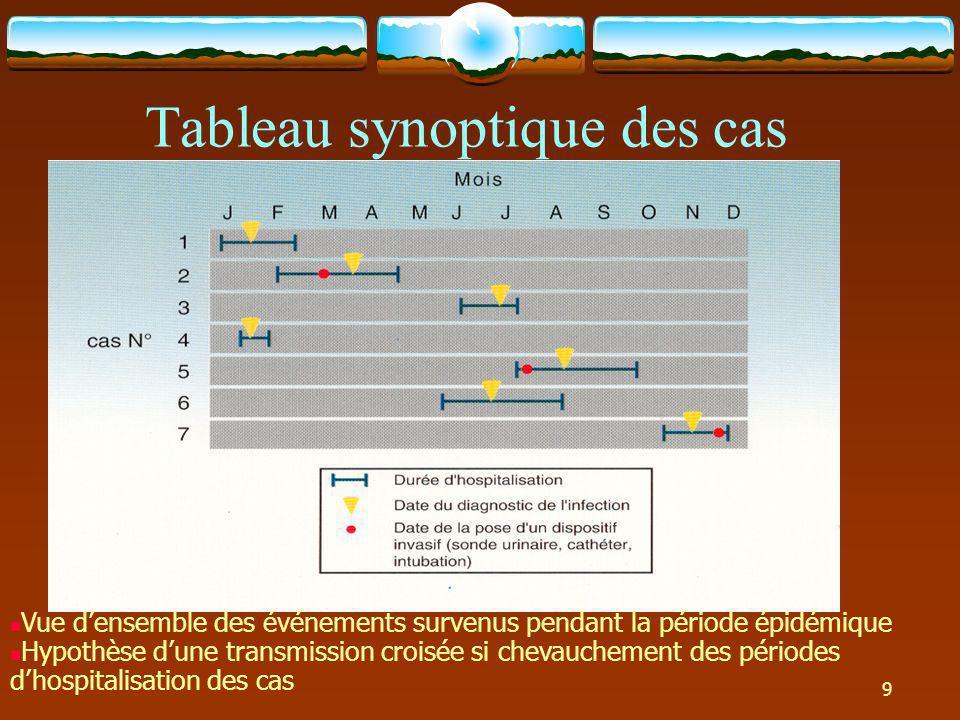Description temporo-spatiale de lépidémie: L Répartition spatiale des cas dans le service ou dans létablissement Repérer un groupement des cas qui orienterait la localisation de la source de lépidémie (facteur commun de lieu) - Etape 1 : Description de lépidémie -