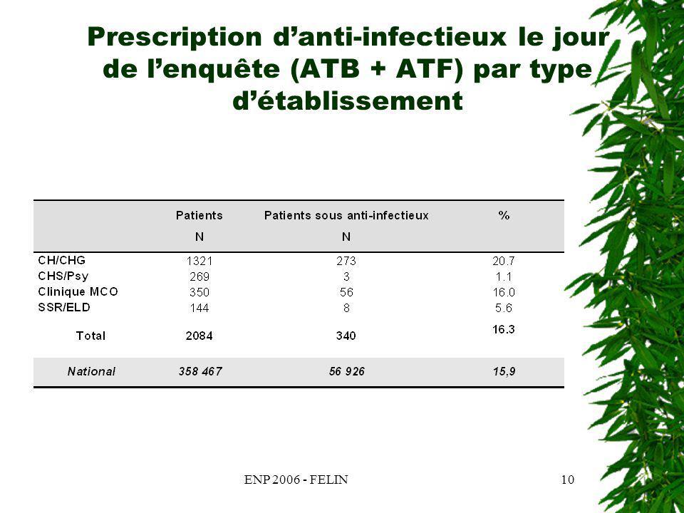 ENP 2006 - FELIN10 Prescription danti-infectieux le jour de lenquête (ATB + ATF) par type détablissement