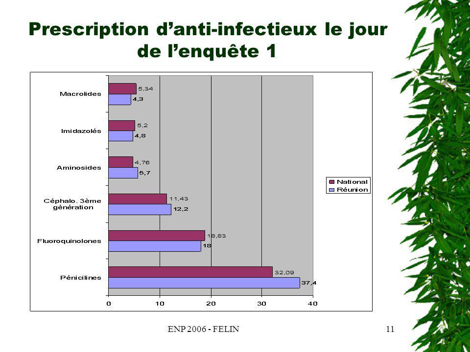 ENP 2006 - FELIN11 Prescription danti-infectieux le jour de lenquête 1