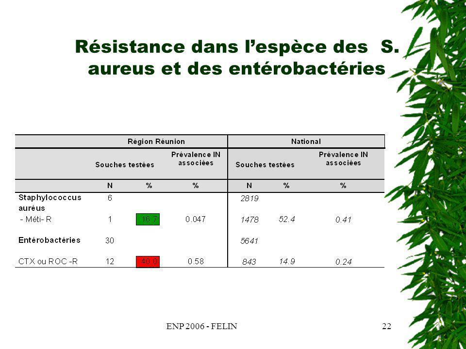 ENP 2006 - FELIN22 Résistance dans lespèce des S. aureus et des entérobactéries