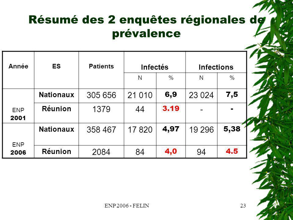ENP 2006 - FELIN23 Résumé des 2 enquêtes régionales de prévalence AnnéeESPatients InfectésInfections N%N% ENP 2001 Nationaux 305 65621 010 6,9 23 024 7,5 Réunion 137944 3.19 - - ENP 2006 Nationaux 358 46717 820 4,97 19 296 5,38 Réunion 208484 4,0 94 4.5