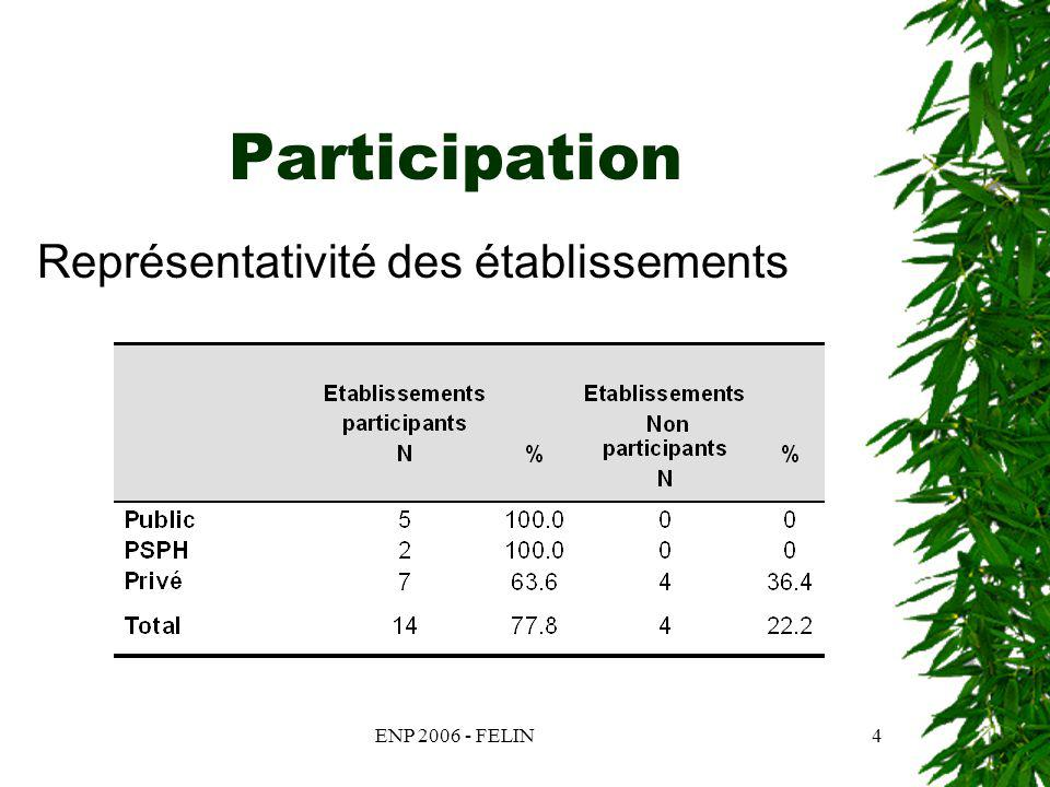 ENP 2006 - FELIN5 Participation Répartition des patients enquêtés