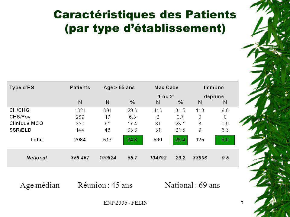 ENP 2006 - FELIN18 Prévalence des infections nosocomiales par type dES pour la spécialité Obstétrique Type détablisse ment (ES) Patients InfectésInfections N%N% ES Nationaux 22 8192 003 0,89 216 0,95 ES Réunion 3781 0,3 1