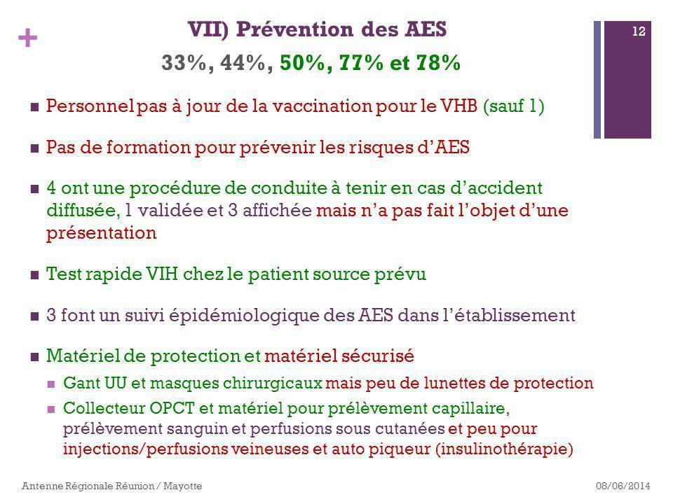 + 33%, 44%, 50%, 77% et 78% Personnel pas à jour de la vaccination pour le VHB (sauf 1) Pas de formation pour prévenir les risques dAES 4 ont une procédure de conduite à tenir en cas daccident diffusée, 1 validée et 3 affichée mais na pas fait lobjet dune présentation Test rapide VIH chez le patient source prévu 3 font un suivi épidémiologique des AES dans létablissement Matériel de protection et matériel sécurisé Gant UU et masques chirurgicaux mais peu de lunettes de protection Collecteur OPCT et matériel pour prélèvement capillaire, prélèvement sanguin et perfusions sous cutanées et peu pour injections/perfusions veineuses et auto piqueur (insulinothérapie) 08/06/2014Antenne Régionale Réunion / Mayotte 12 VII) Prévention des AES