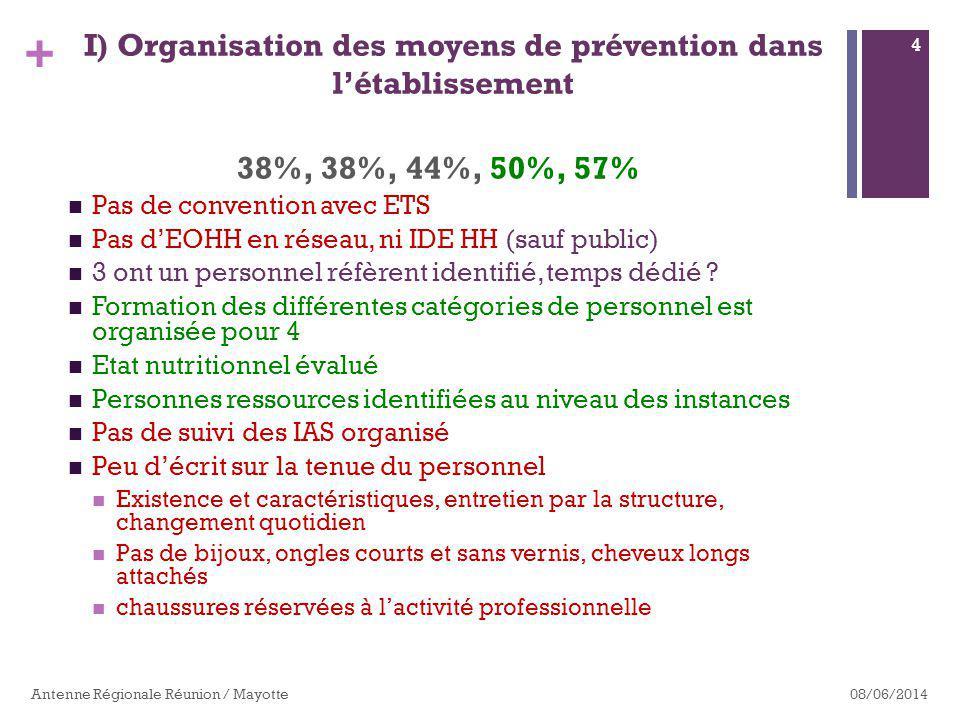 + 38%, 38%, 44%, 50%, 57% Pas de convention avec ETS Pas dEOHH en réseau, ni IDE HH (sauf public) 3 ont un personnel réfèrent identifié, temps dédié .