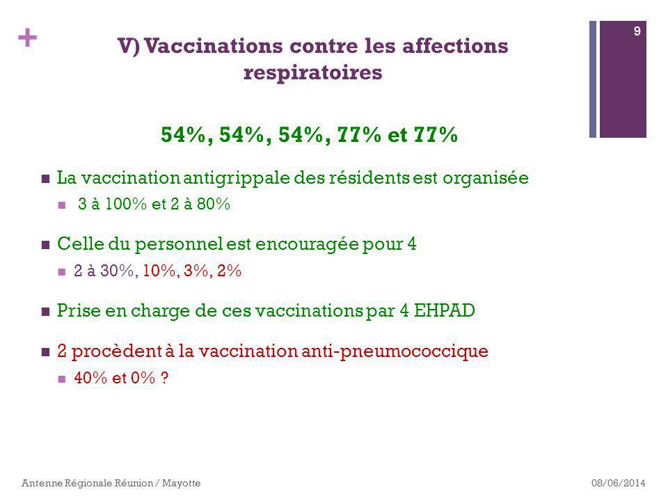+ 54%, 54%, 54%, 77% et 77% La vaccination antigrippale des résidents est organisée 3 à 100% et 2 à 80% Celle du personnel est encouragée pour 4 2 à 30%, 10%, 3%, 2% Prise en charge de ces vaccinations par 4 EHPAD 2 procèdent à la vaccination anti-pneumococcique 40% et 0% .
