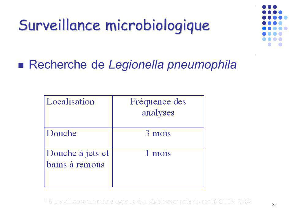24 Surveillance microbiologique Critères bactériologiques Mesures mensuelle au minimum, surveillance à posteriori Contrôle émergence pour sources thermales Afficher les résultats