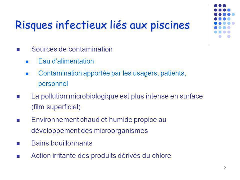 25 Surveillance microbiologique Recherche de Legionella pneumophila