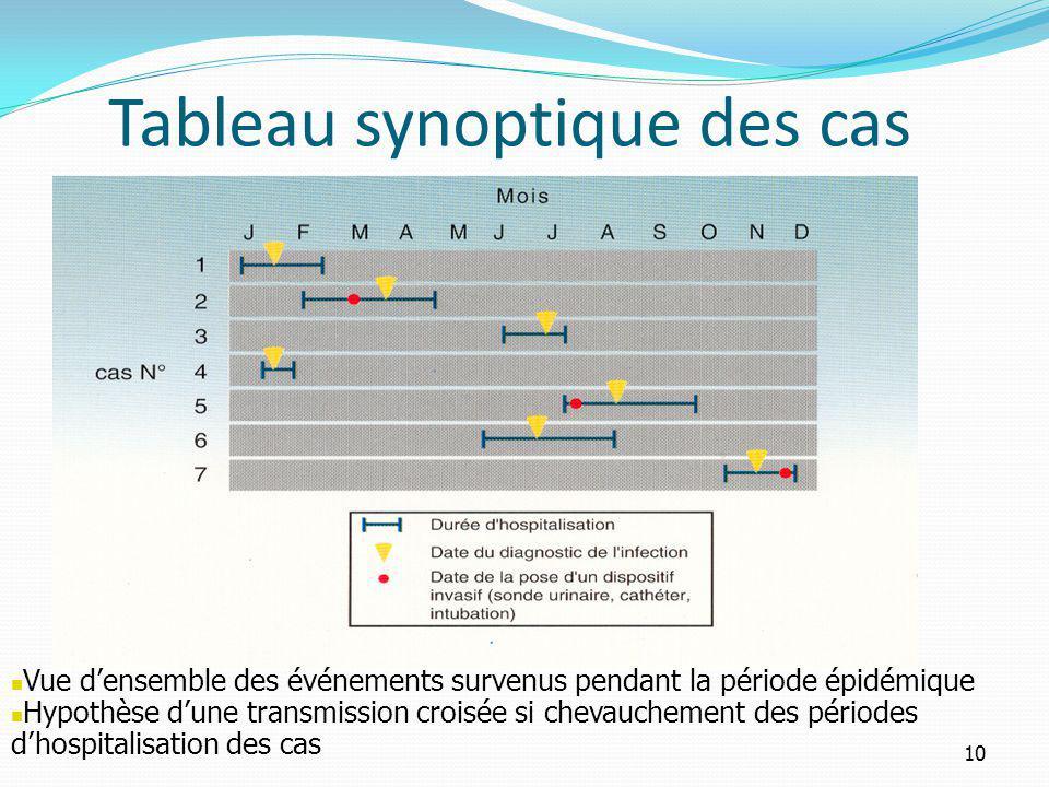 Tableau synoptique des cas Vue densemble des événements survenus pendant la période épidémique Hypothèse dune transmission croisée si chevauchement des périodes dhospitalisation des cas 10
