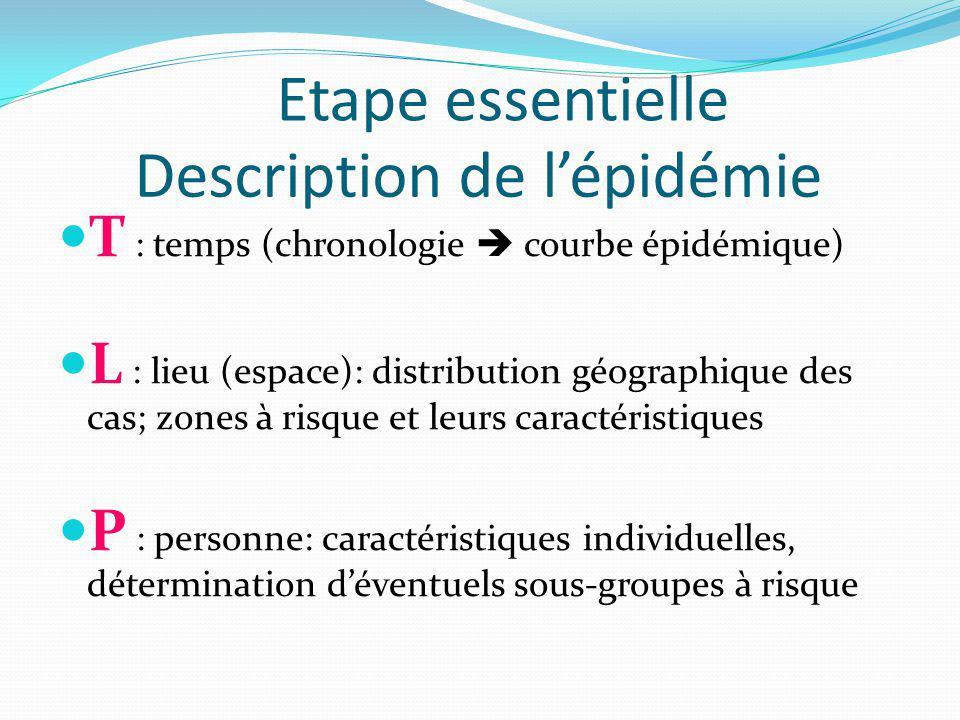 Description de lépidémie T : temps (chronologie courbe épidémique) L : lieu (espace): distribution géographique des cas; zones à risque et leurs caractéristiques P : personne: caractéristiques individuelles, détermination déventuels sous-groupes à risque Etape essentielle