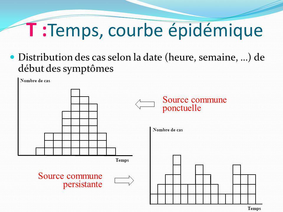 T : Temps, courbe épidémique Distribution des cas selon la date (heure, semaine, …) de début des symptômes Source commune ponctuelle Nombre de cas Temps Source commune persistante Nombre de cas Temps