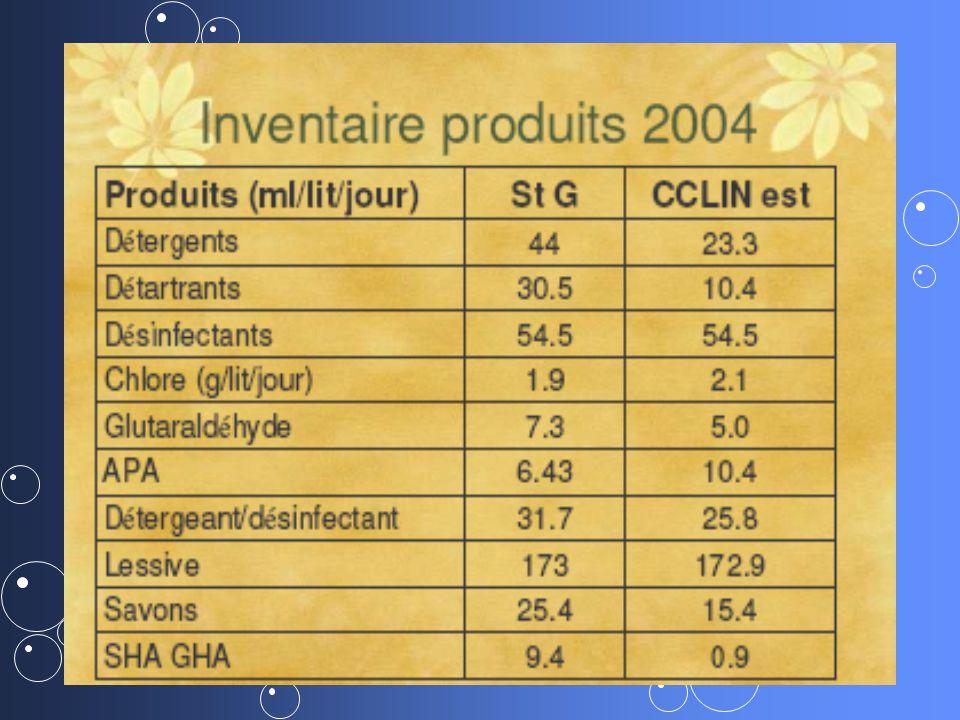 14 REJETS DE RESIDUS MEDICAMENTEUX Plan national Santé-environnement (PNSE I)Plan national Santé-environnement (PNSE I) - présence dune vingtaine de substances médicamenteuses dans les eaux potables sur 141 sites en France.