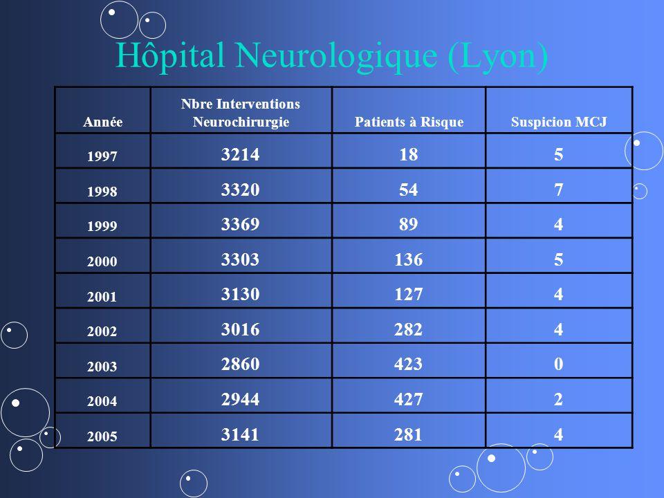 Hôpital Neurologique (Lyon) Année Nbre Interventions NeurochirurgiePatients à RisqueSuspicion MCJ 1997 3214185 1998 3320547 1999 3369894 2000 33031365