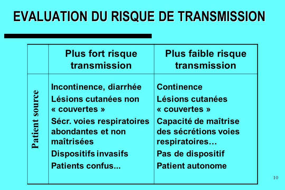 10 EVALUATION DU RISQUE DE TRANSMISSION Plus fort risque transmission Plus faible risque transmission Incontinence, diarrhée Lésions cutanées non « co