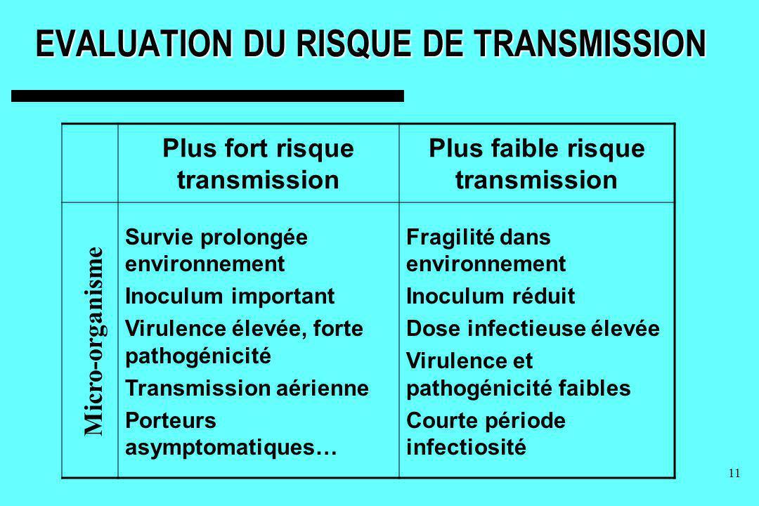 11 EVALUATION DU RISQUE DE TRANSMISSION Plus fort risque transmission Plus faible risque transmission Survie prolongée environnement Inoculum importan