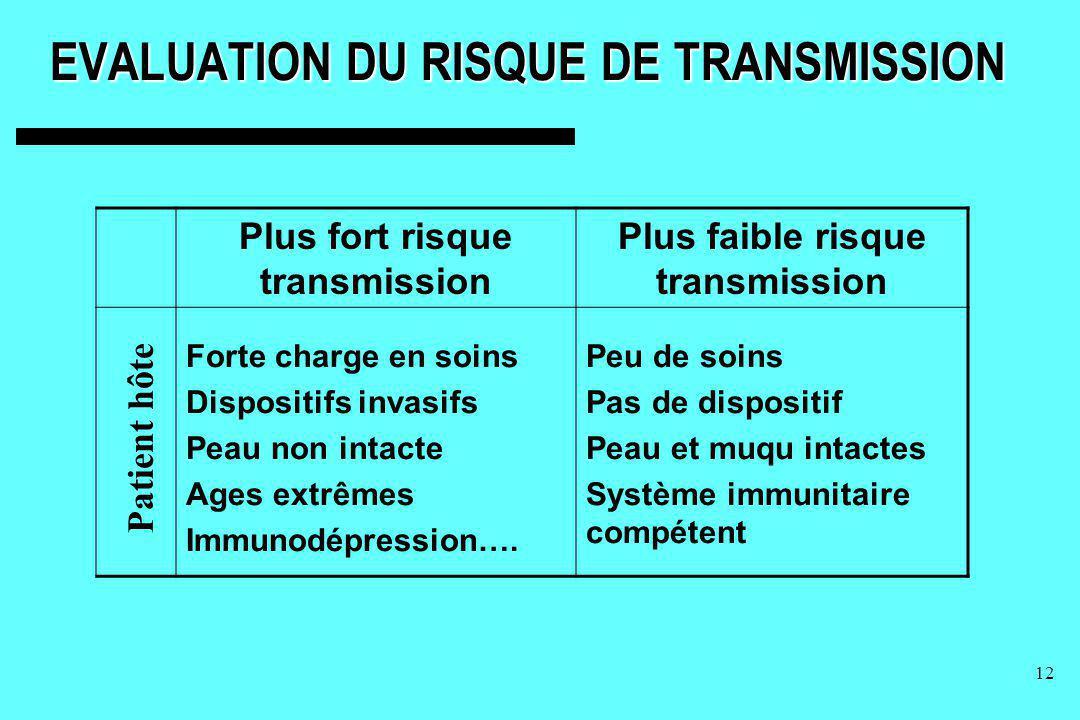 12 EVALUATION DU RISQUE DE TRANSMISSION Plus fort risque transmission Plus faible risque transmission Forte charge en soins Dispositifs invasifs Peau