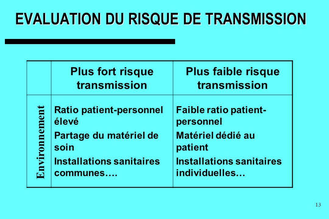13 EVALUATION DU RISQUE DE TRANSMISSION Plus fort risque transmission Plus faible risque transmission Ratio patient-personnel élevé Partage du matérie