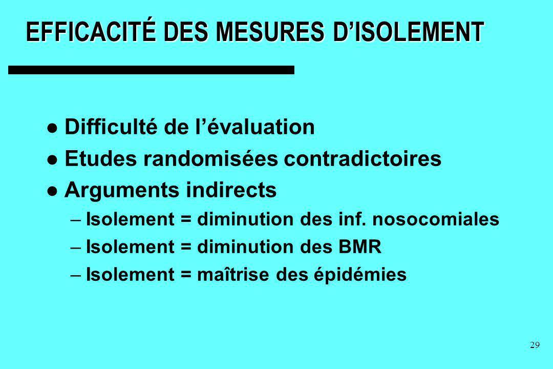 29 EFFICACITÉ DES MESURES DISOLEMENT Difficulté de lévaluation Etudes randomisées contradictoires Arguments indirects –Isolement = diminution des inf.