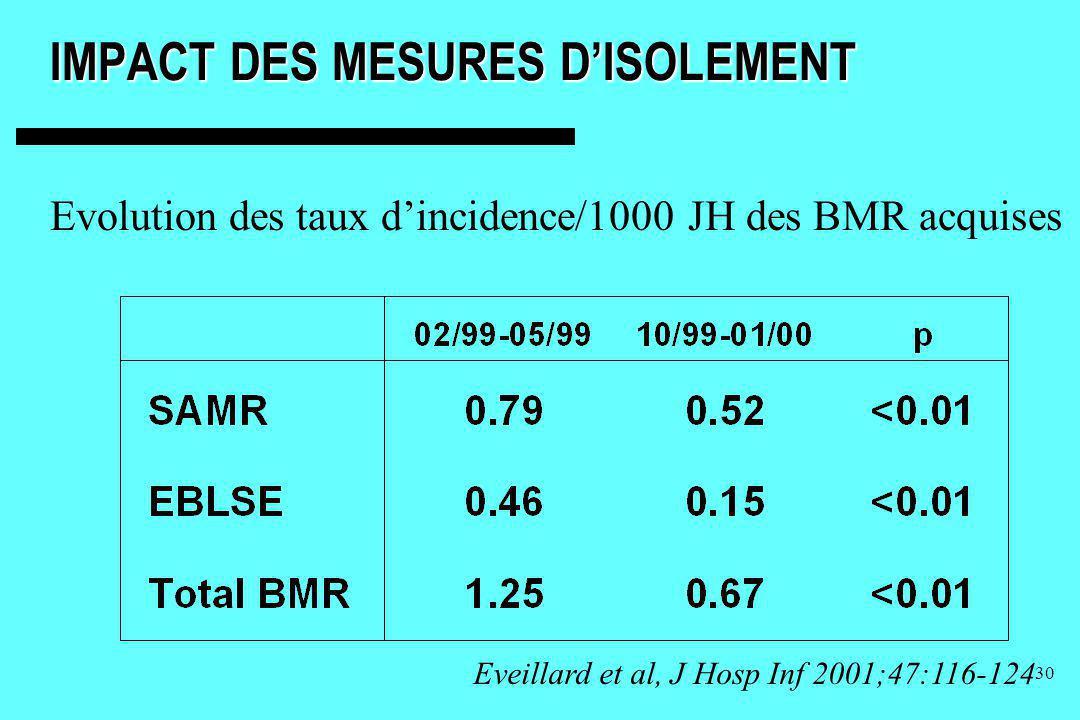 30 IMPACT DES MESURES DISOLEMENT Evolution des taux dincidence/1000 JH des BMR acquises Eveillard et al, J Hosp Inf 2001;47:116-124