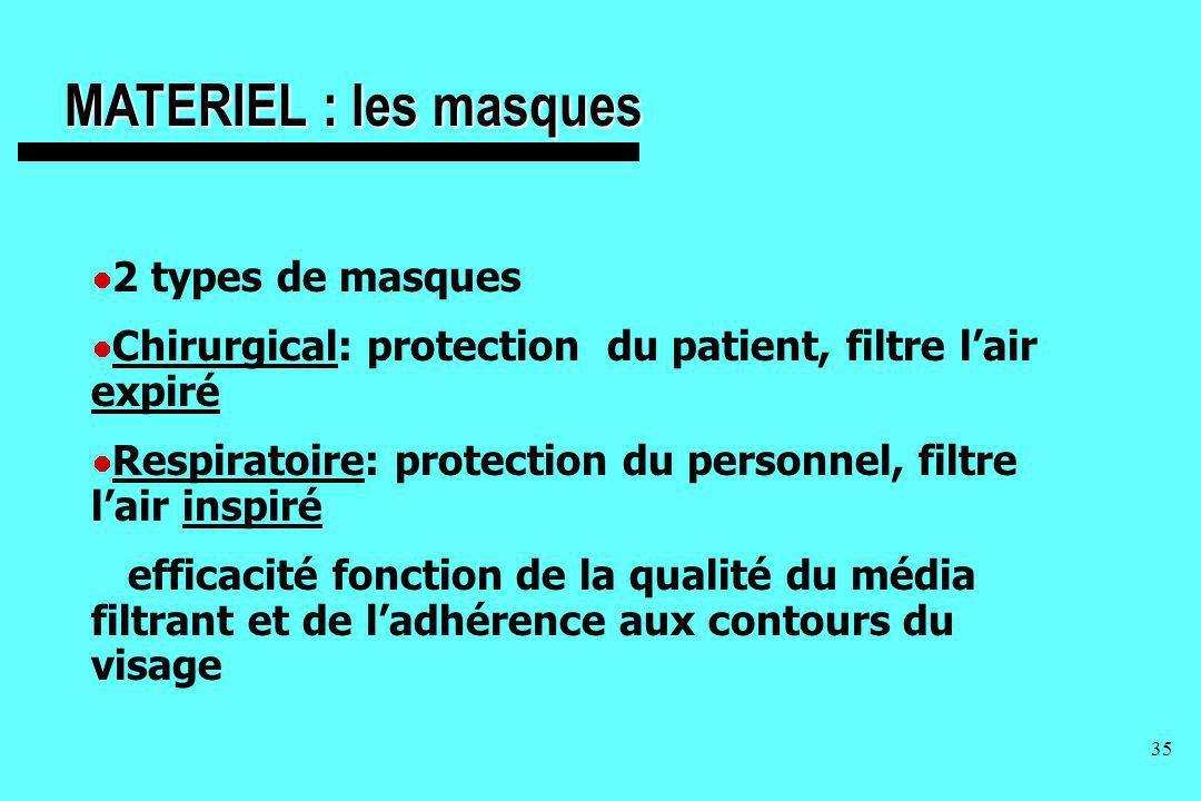 35 MATERIEL : les masques 2 types de masques Chirurgical: protection du patient, filtre lair expiré Respiratoire: protection du personnel, filtre lair