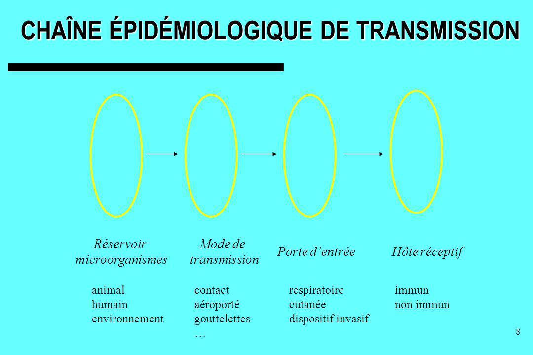 9 MODE DE TRANSMISSION Contact –Direct –Indirect Gouttelettes respiratoires Aérienne (Véhicule commun et vecteur vivant)