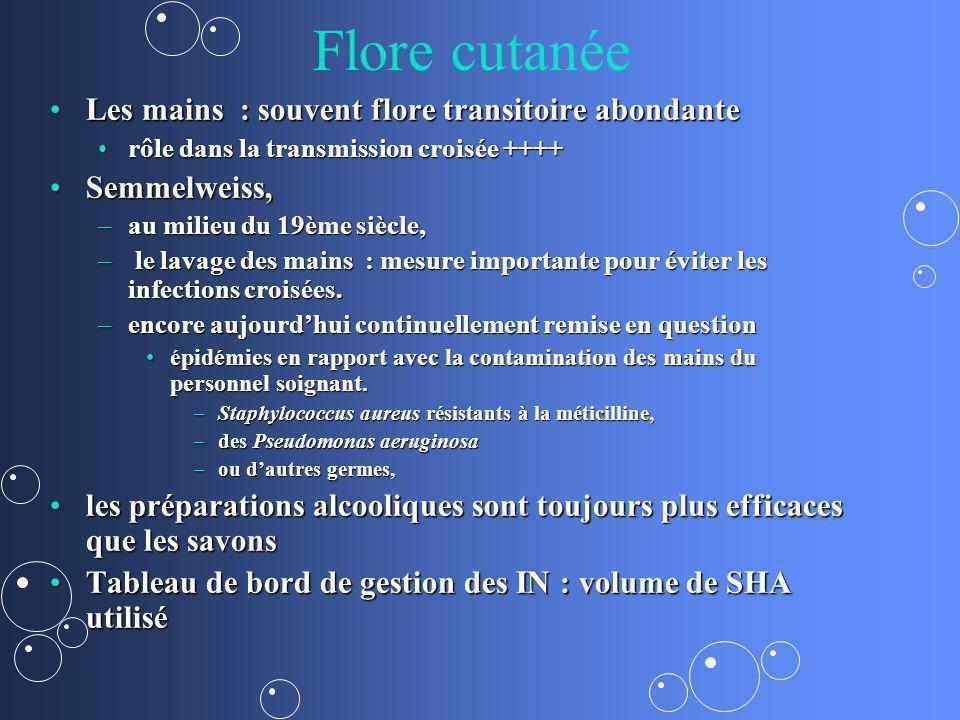 Flore cutanée Les mains : souvent flore transitoire abondanteLes mains : souvent flore transitoire abondante rôle dans la transmission croisée ++++rôl