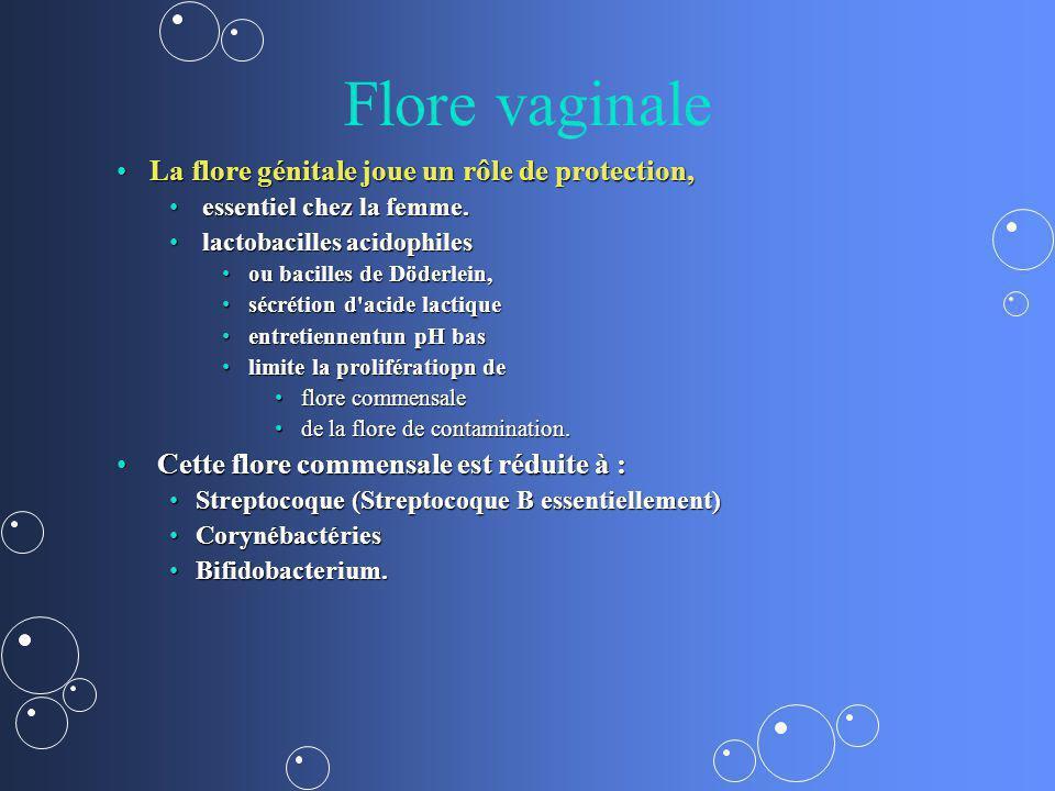 Flore vaginale La flore génitale joue un rôle de protection,La flore génitale joue un rôle de protection, essentiel chez la femme. essentiel chez la f