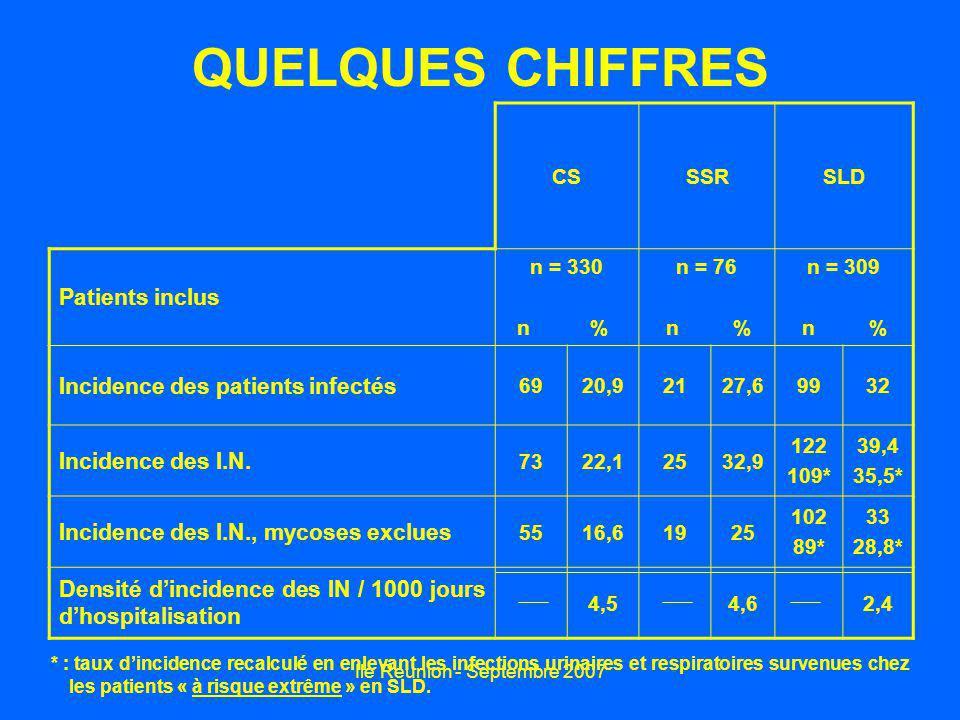 Ile Réunion - Septembre 2007 QUELQUES CHIFFRES CSSSRSLD Patients inclus n = 330 n % n = 76 n % n = 309 n % Incidence des patients infectés 6920,92127,