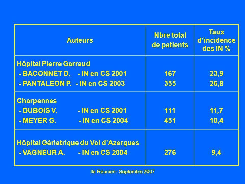 Ile Réunion - Septembre 2007 Auteurs Nbre total de patients Taux dincidence des IN % Hôpital Pierre Garraud - BACONNET D. - IN en CS 2001 - PANTALEON