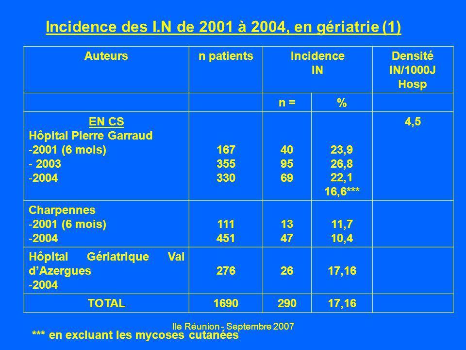Ile Réunion - Septembre 2007 Incidence des I.N de 2001 à 2004, en gériatrie (1) Auteursn patientsIncidence IN Densité IN/1000J Hosp n =% EN CS Hôpital