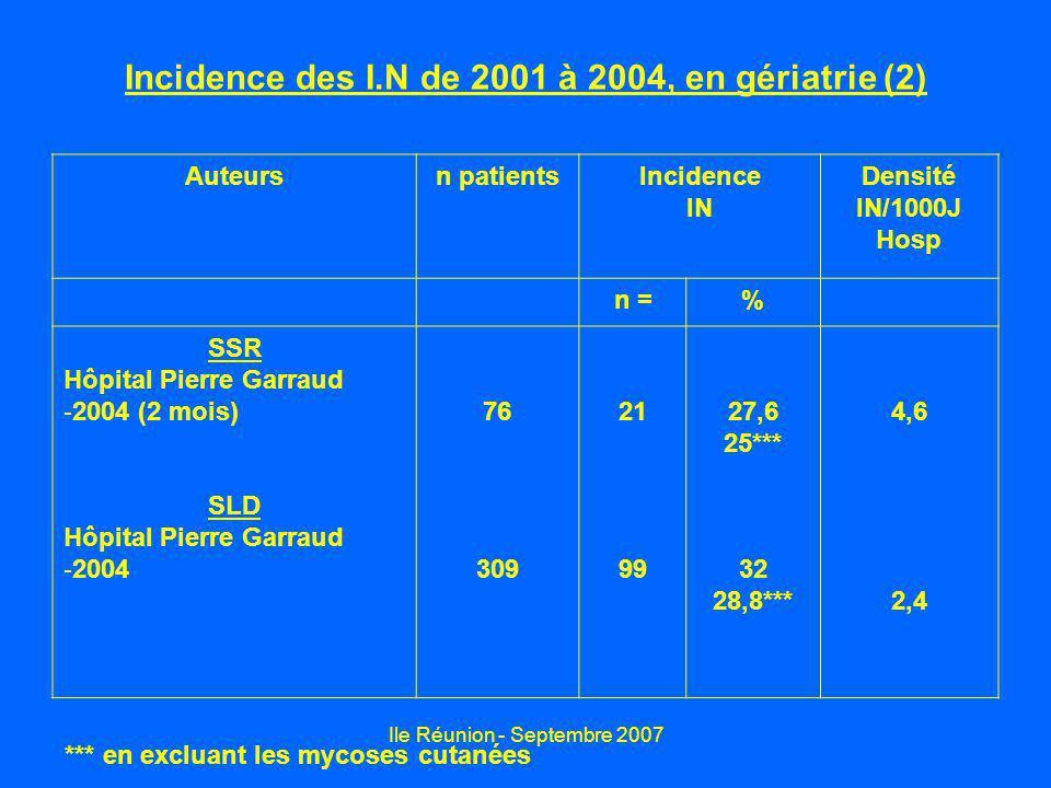 Ile Réunion - Septembre 2007 Incidence des I.N de 2001 à 2004, en gériatrie (2) Auteursn patientsIncidence IN Densité IN/1000J Hosp n =% SSR Hôpital P