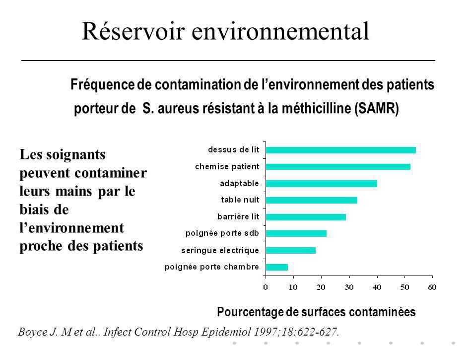 Pourcentage de surfaces contaminées Fréquence de contamination de lenvironnement des patients porteur de S. aureus résistant à la méthicilline (SAMR)