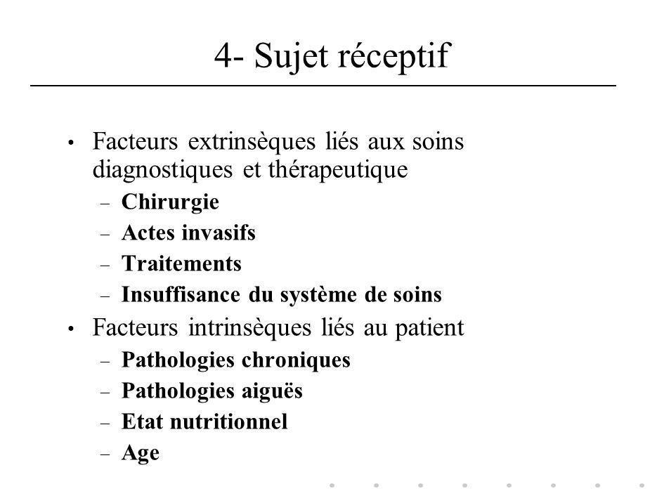 4- Sujet réceptif Facteurs extrinsèques liés aux soins diagnostiques et thérapeutique – Chirurgie – Actes invasifs – Traitements – Insuffisance du sys