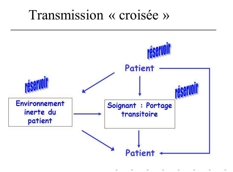 Transmission « croisée » Patient Environnement inerte du patient Soignant : Portage transitoire