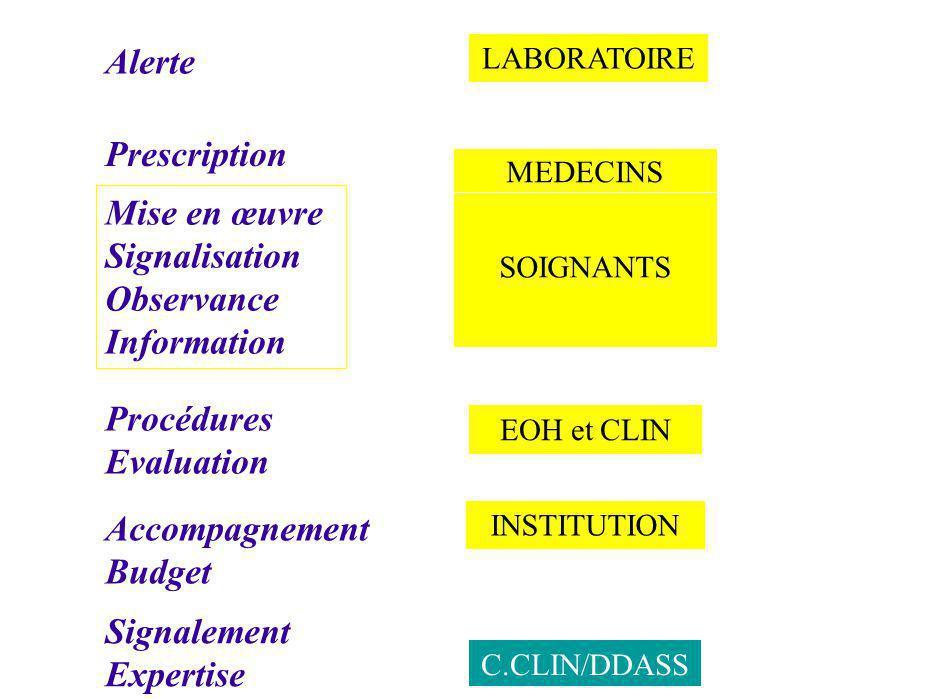 EOH et CLIN LABORATOIRE INSTITUTION C.CLIN/DDASS Alerte Mise en œuvre Signalisation Observance Information Procédures Evaluation Accompagnement Budget