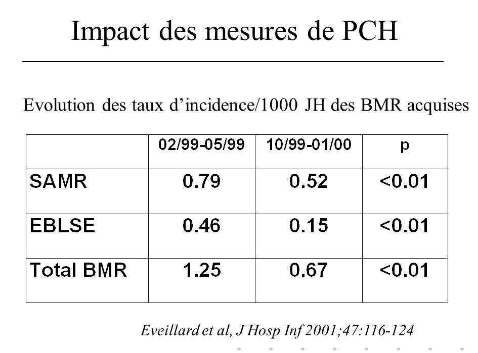 Impact des mesures de PCH Evolution des taux dincidence/1000 JH des BMR acquises Eveillard et al, J Hosp Inf 2001;47:116-124