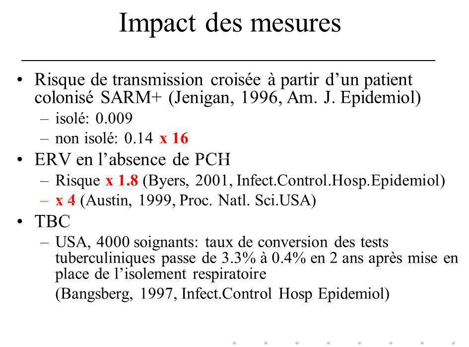 Impact des mesures Risque de transmission croisée à partir dun patient colonisé SARM+ (Jenigan, 1996, Am. J. Epidemiol) –isolé: 0.009 –non isolé: 0.14