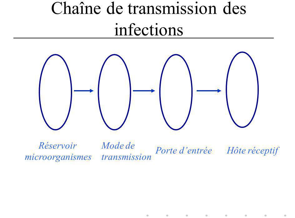 Chaîne de transmission des infections Réservoir microorganismes Mode de transmission Porte dentrée Hôte réceptif