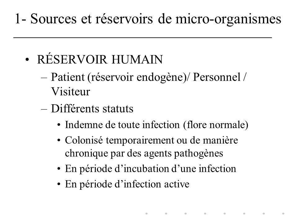 1- Sources et réservoirs de micro-organismes RÉSERVOIR HUMAIN –Patient (réservoir endogène)/ Personnel / Visiteur –Différents statuts Indemne de toute