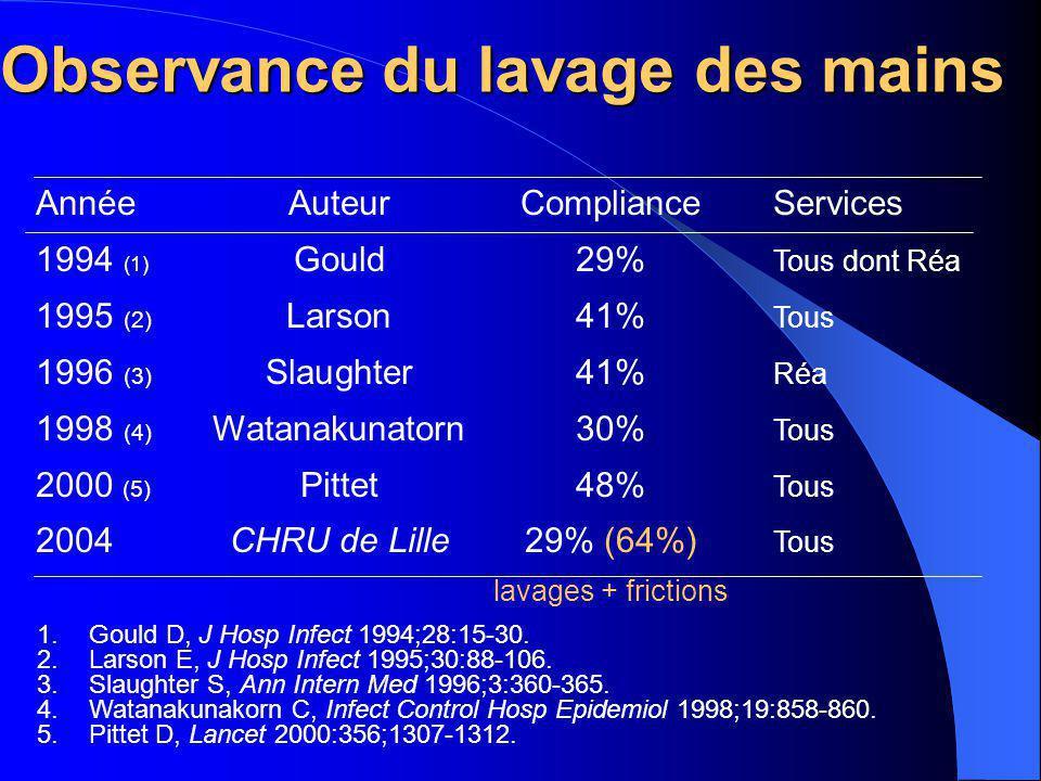 Observance du lavage des mains 1.Gould D, J Hosp Infect 1994;28:15-30. 2.Larson E, J Hosp Infect 1995;30:88-106. 3.Slaughter S, Ann Intern Med 1996;3:
