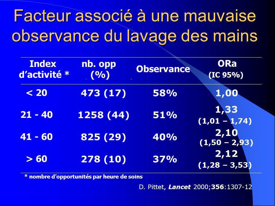 Facteur associé à une mauvaise observance du lavage des mains Index dactivité * nb. opp (%) Observance ORa (IC 95%) < 20 473 (17)58%1,00 21 - 40 1258